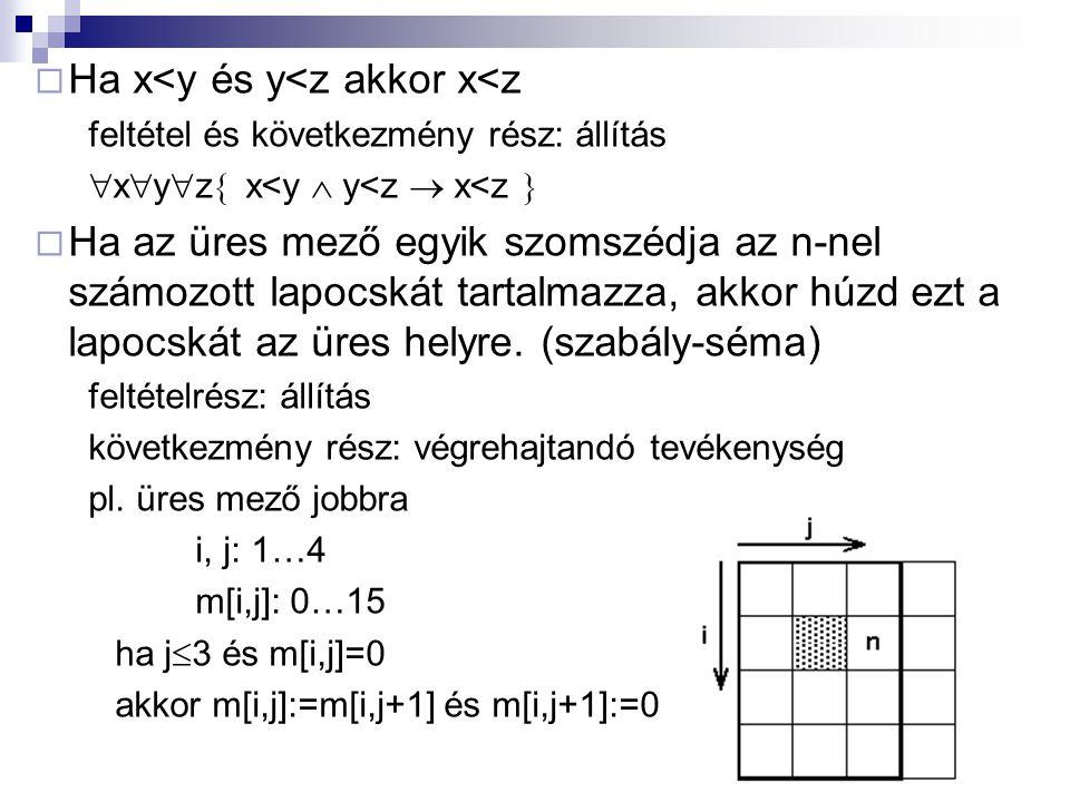  Ha x<y és y<z akkor x<z feltétel és következmény rész: állítás  x  y  z  x<y  y<z  x<z   Ha az üres mező egyik szomszédja az n-nel számozott lapocskát tartalmazza, akkor húzd ezt a lapocskát az üres helyre.