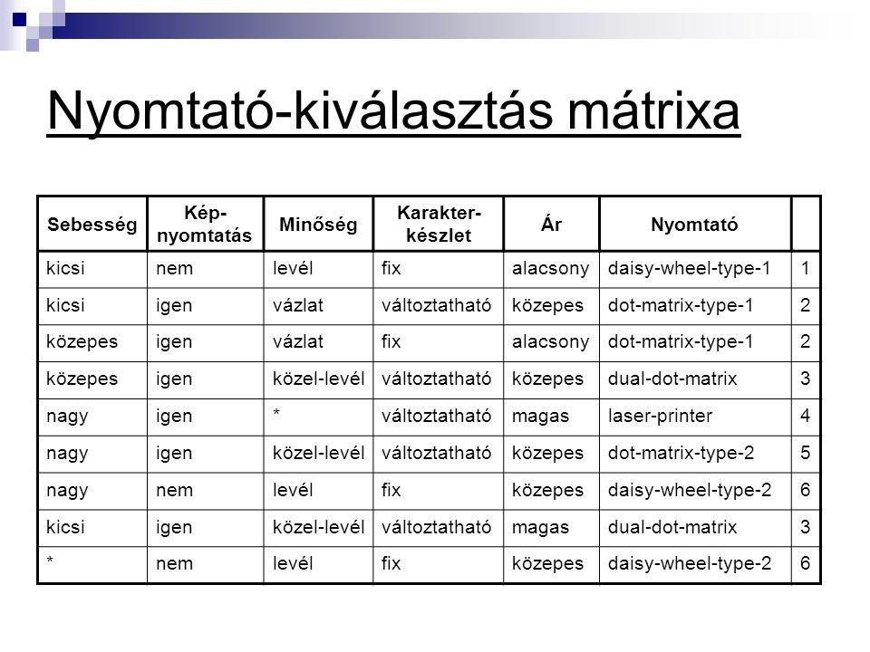 Nyomtató-kiválasztás mátrixa Sebesség Kép- nyomtatás Minőség Karakter- készlet ÁrNyomtató kicsinemlevélfixalacsonydaisy-wheel-type-11 kicsiigenvázlatváltoztathatóközepesdot-matrix-type-12 közepesigenvázlatfixalacsonydot-matrix-type-12 közepesigenközel-levélváltoztathatóközepesdual-dot-matrix3 nagyigen*változtathatómagaslaser-printer4 nagyigenközel-levélváltoztathatóközepesdot-matrix-type-25 nagynemlevélfixközepesdaisy-wheel-type-26 kicsiigenközel-levélváltoztathatómagasdual-dot-matrix3 *nemlevélfixközepesdaisy-wheel-type-26