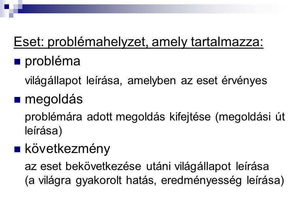 Eset: problémahelyzet, amely tartalmazza: probléma világállapot leírása, amelyben az eset érvényes megoldás problémára adott megoldás kifejtése (megol