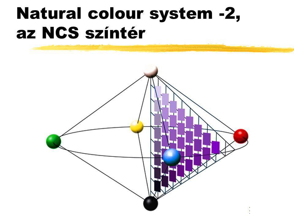 Natural colour system -2, az NCS színtér