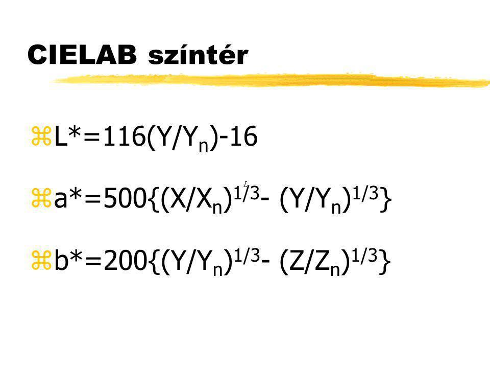 CIELAB színtér zL*=116(Y/Y n )-16 za*=500{(X/X n ) 1/3 - (Y/Y n ) 1/3 } zb*=200{(Y/Y n ) 1/3 - (Z/Z n ) 1/3 }