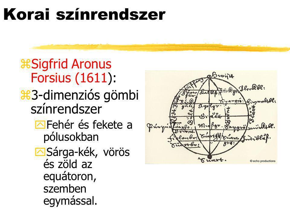 Korai színrendszer systemsElső zSigfrid Aronus Forsius (1611): z3-dimenziós gömbi színrendszer yFehér és fekete a pólusokban ySárga-kék, vörös és zöld az equátoron, szemben egymással.