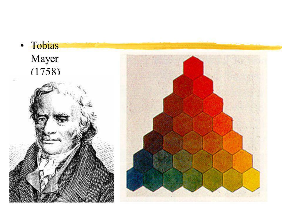 """Natural colour system -1 """"Természetes szín rendszer zHering szín-elméletére épül z6 elemi szín: y2 akromatikus elemi szín: fehér és fekete y4 kromatikus elemi szín, antagonisztikus párok: xSárga - kék xVörös - zöld"""