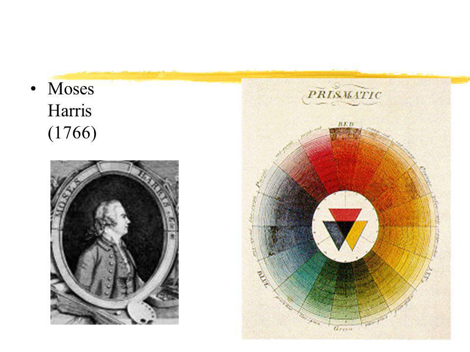 Moses Harris (1766) Early colour order systems