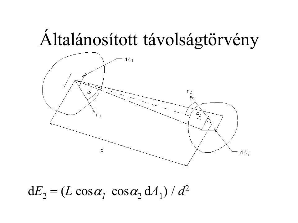 Általánosított távolságtörvény dE 2  (L cos  1 cos  2 dA 1 ) / d 2