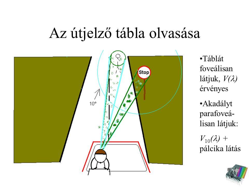 Az útjelző tábla olvasása Táblát foveálisan látjuk, V( ) érvényes Akadályt parafoveá- lisan látjuk: V 10 ( ) + pálcika látás