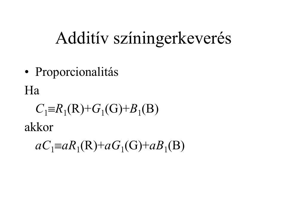 Additív színingerkeverés Proporcionalitás Ha C 1  R 1 (R)+G 1 (G)+B 1 (B) akkor aC 1  aR 1 (R)+aG 1 (G)+aB 1 (B)