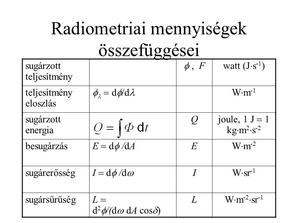 Radiometriai mennyiségek összefüggései sugárzott teljesítmény , Fwatt (J  s -1 ) teljesítmény eloszlás   d  /d Wm-1Wm-1 sugárzott energia Q joule, 1 J  1 kg  m 2  s -2 besugárzás E  d  /dA E W  m -2 sugárerősség I  d  /d  I W  sr -1 sugársűrűség L  d 2  /(d  dA cos  ) L W  m -2  sr -1