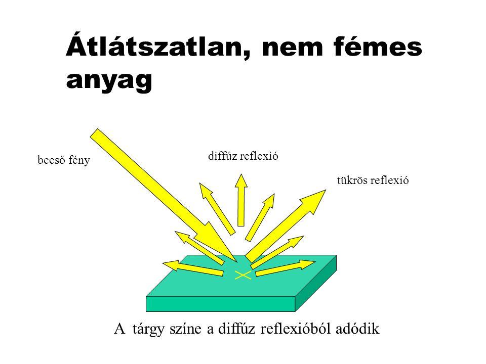 Átlátszatlan, nem fémes anyag beeső fény tükrös reflexió diffúz reflexió A tárgy színe a diffúz reflexióból adódik