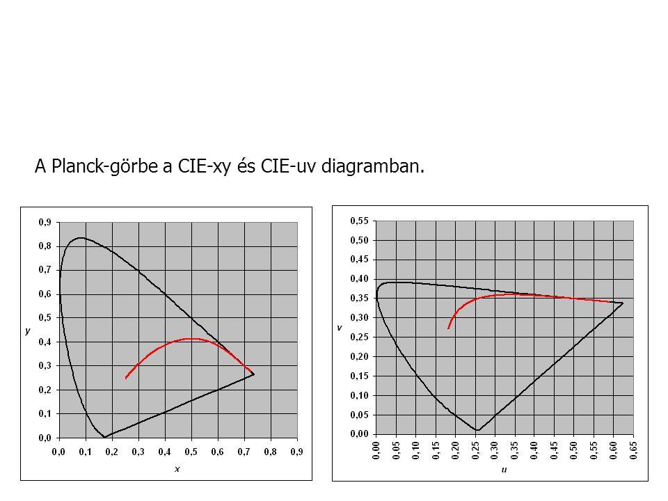 A Planck-görbe a CIE-xy és CIE-uv diagramban.