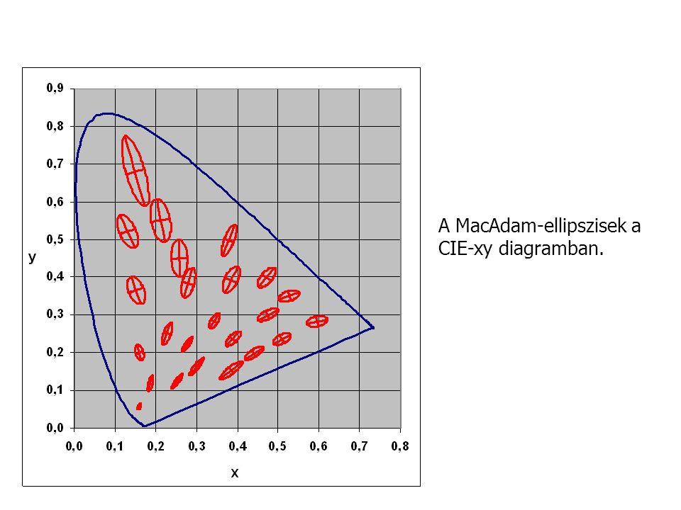 """""""A osztályú szimulátor D65 A D65 nappali sugárzáseloszlás és három szimulátora (CIE 51)."""