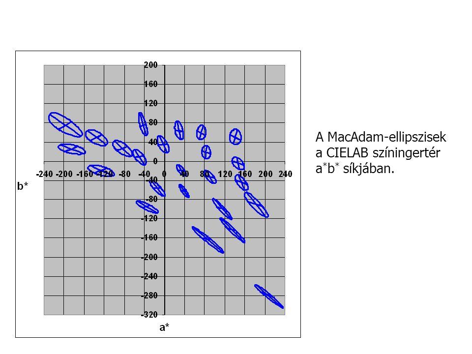 A MacAdam-ellipszisek a CIELAB színingertér a * b * síkjában.
