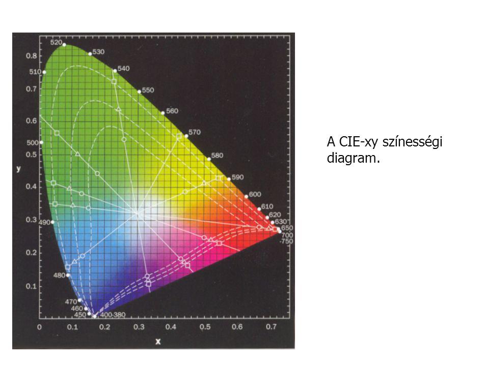 A D55 szimulátora 3000 K hőmérsékletű feketetest-sugárzó színképének módosítása a BG24, BG34, BG40 és KG2 típusú szűrőkkel.