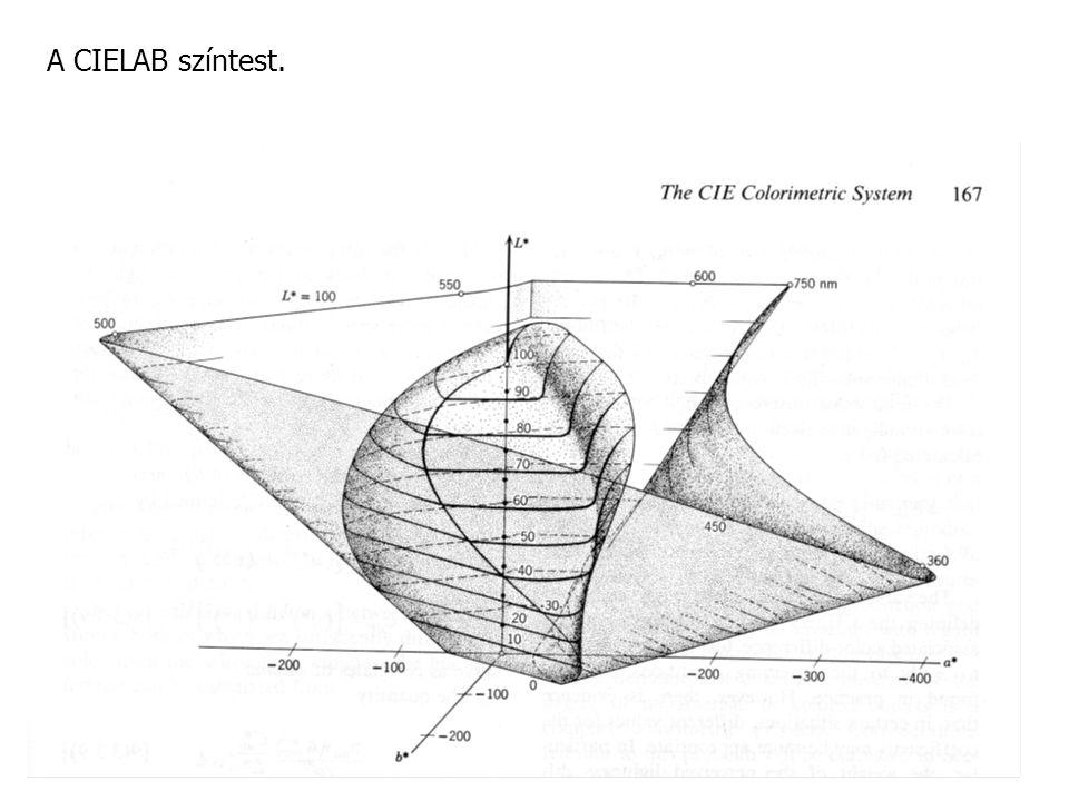 A Planck-görbe és néhány merőleges a CIE-uv diagramban.
