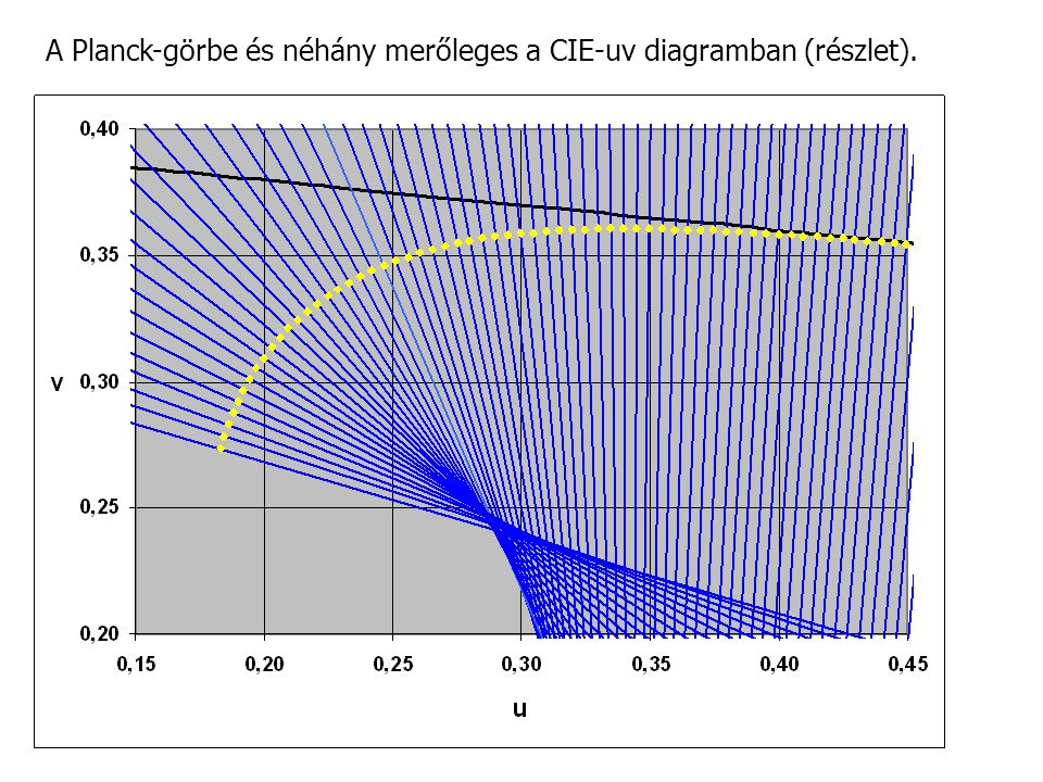 A Planck-görbe és néhány merőleges a CIE-uv diagramban (részlet).