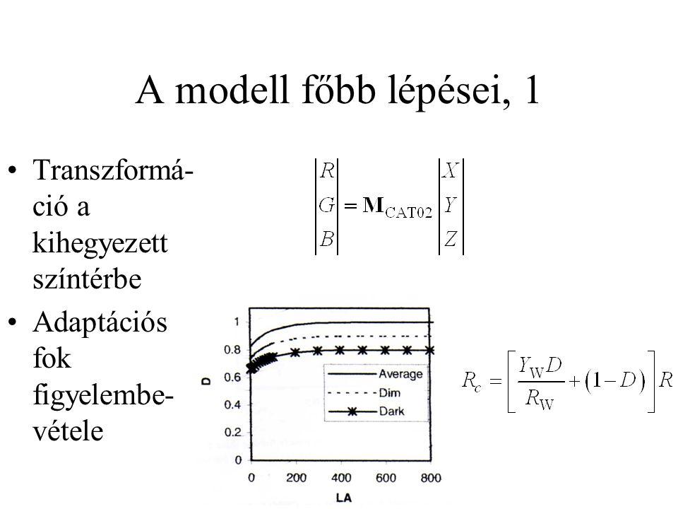 A modell főbb lépései, 1 Transzformá- ció a kihegyezett színtérbe Adaptációs fok figyelembe- vétele