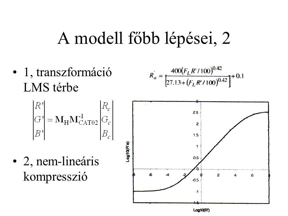 A modell főbb lépései, 2 1, transzformáció LMS térbe 2, nem-lineáris kompresszió