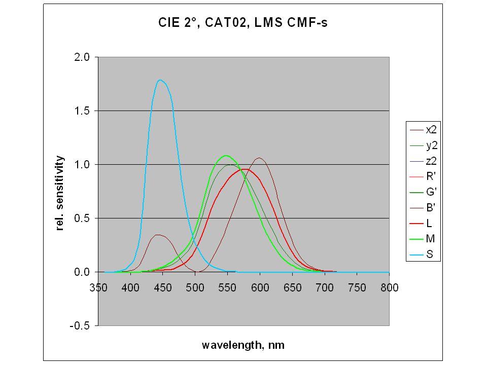 Kimeneti jellemzők Relatív világosság korrelátum (J) Világosság korrelátum (Q) Vörös-zöld jelleg (a) Sárga-kék jelleg (b) Színgazdagság (colourfullness) (M) Chroma (C) Telítettség (s) Színezet összetétel (H) Színezeti szög (h)