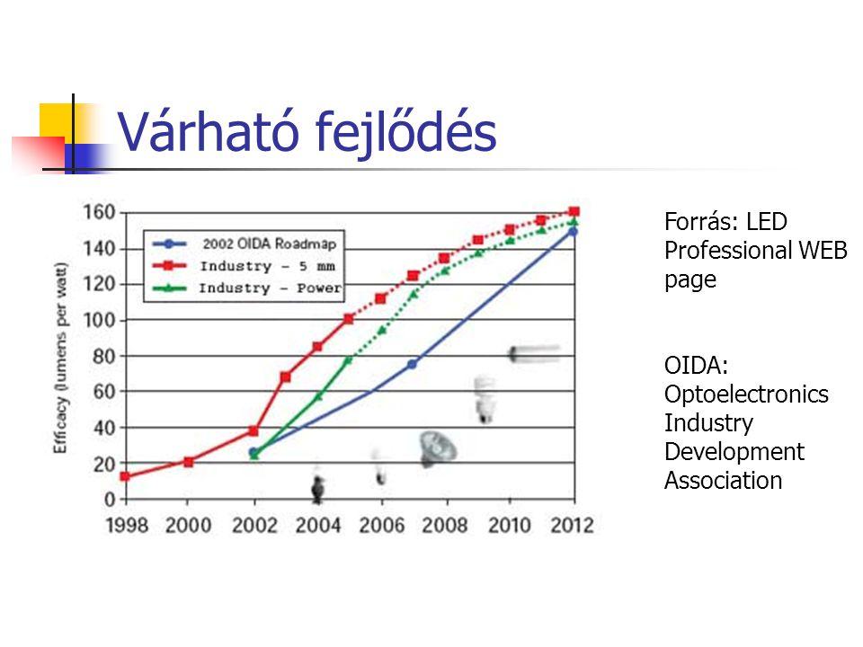 Várható fejlődés Forrás: LED Professional WEB page OIDA: Optoelectronics Industry Development Association