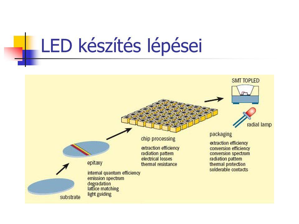 LED készítés lépései
