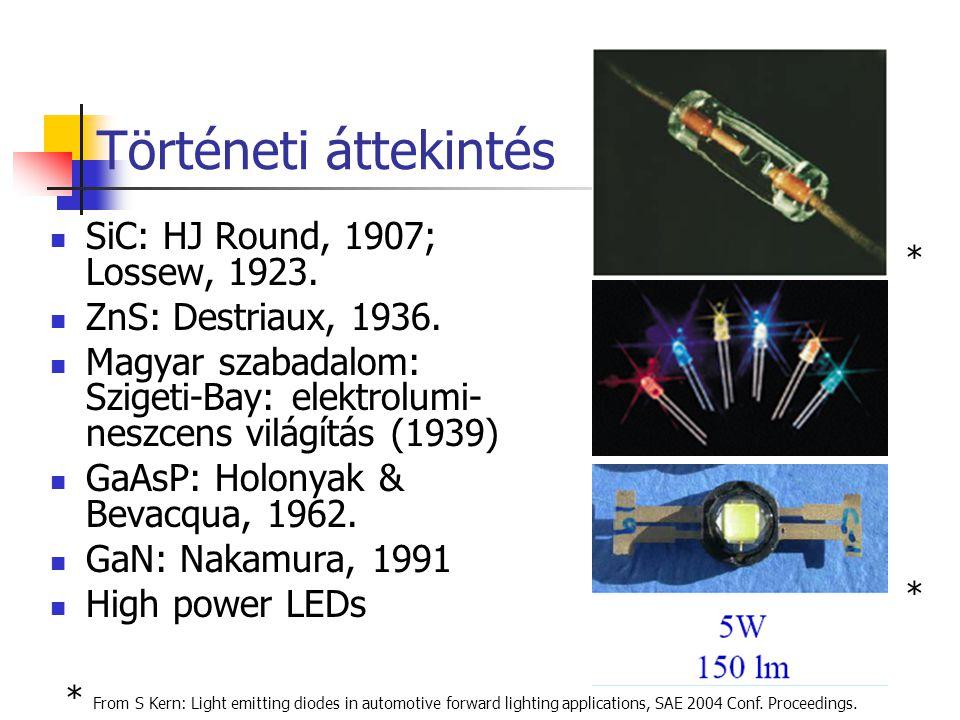 LED-ek fejlődéstörténete 1967 Első LED: GaAs + LaF 3 YbEr 1973 Sárgászöld LED (GaP) 1975 Sárga LED 1978 Nagy intenzitású vörös LED 1993 Kék LED 1997 Fehér LED (kék + fénypor) 2001 Fehér LED (UV LED + fénypor)