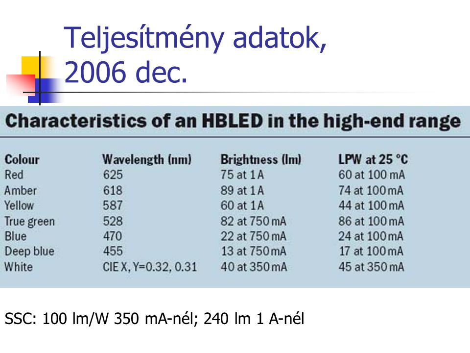 Teljesítmény adatok, 2006 dec. SSC: 100 lm/W 350 mA-nél; 240 lm 1 A-nél