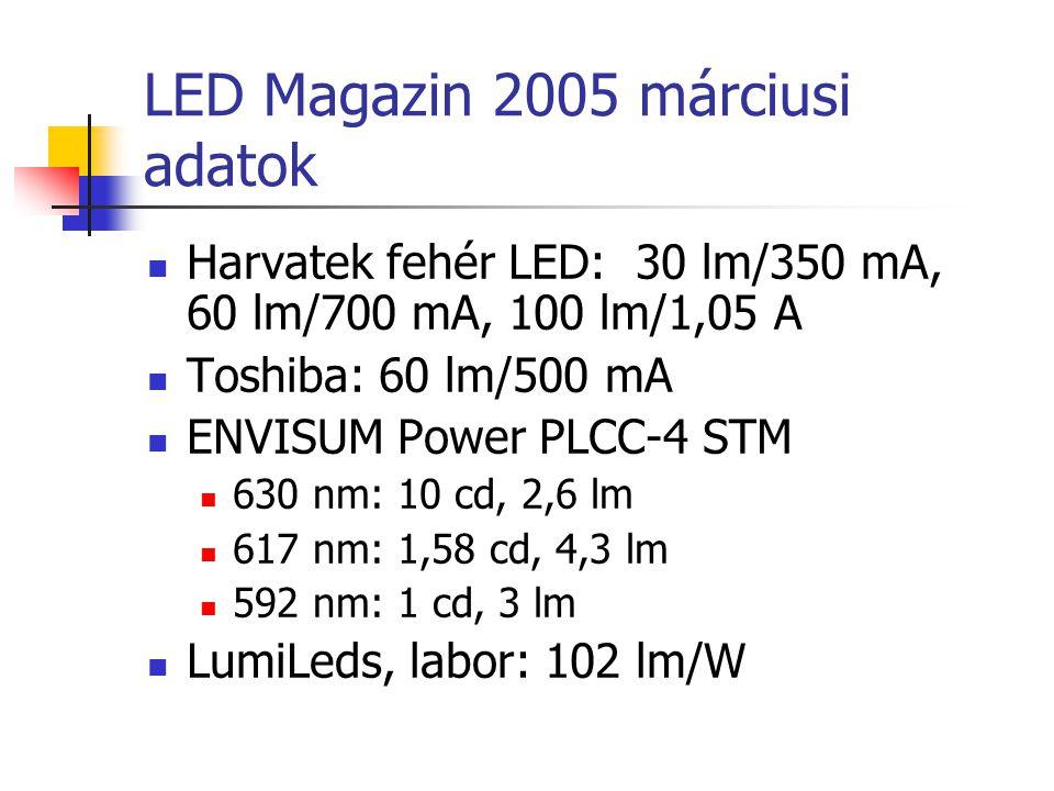 LED Magazin 2005 márciusi adatok Harvatek fehér LED: 30 lm/350 mA, 60 lm/700 mA, 100 lm/1,05 A Toshiba: 60 lm/500 mA ENVISUM Power PLCC-4 STM 630 nm:
