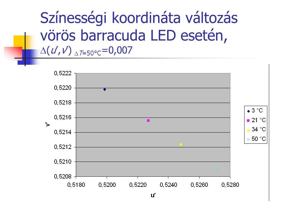 Színességi koordináta változás vörös barracuda LED esetén,  (u',v')  T=50°C =0,007