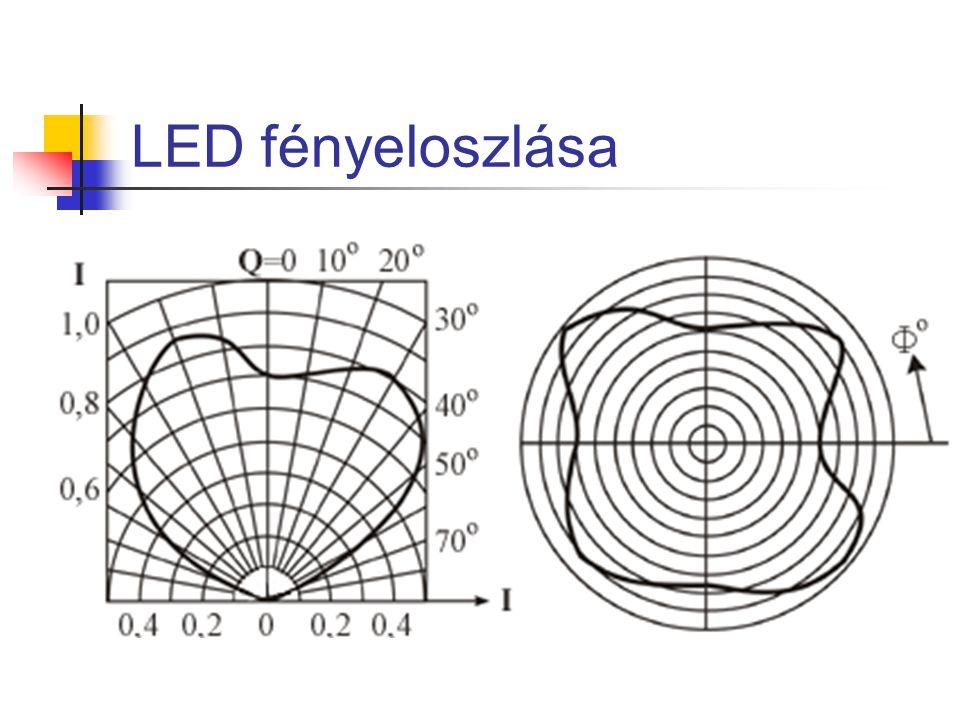 LED fényeloszlása