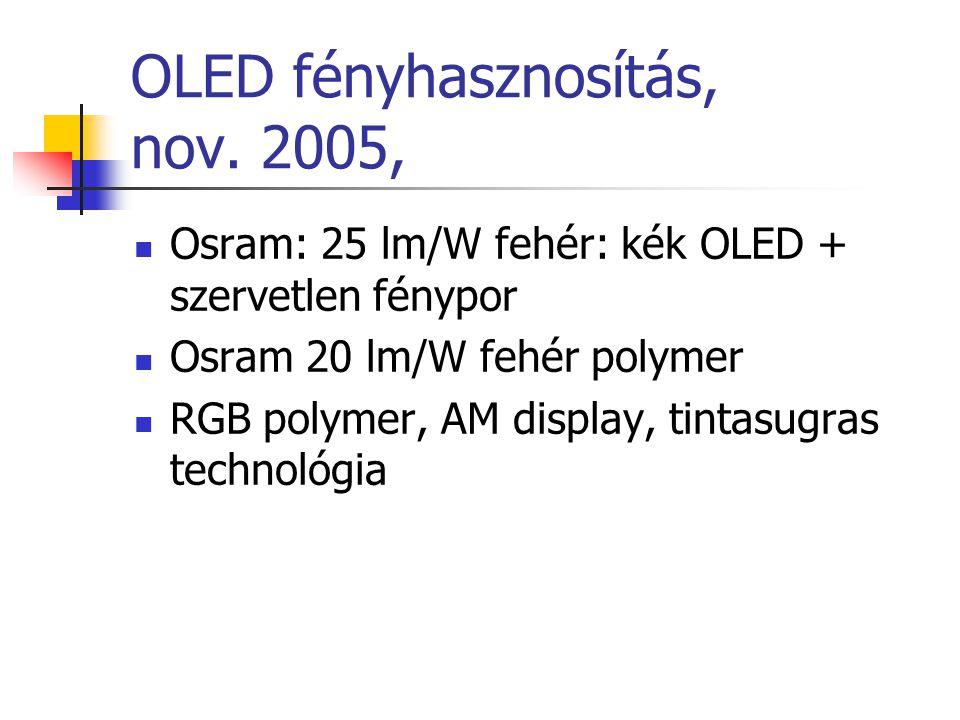 OLED fényhasznosítás, nov. 2005, Osram: 25 lm/W fehér: kék OLED + szervetlen fénypor Osram 20 lm/W fehér polymer RGB polymer, AM display, tintasugras