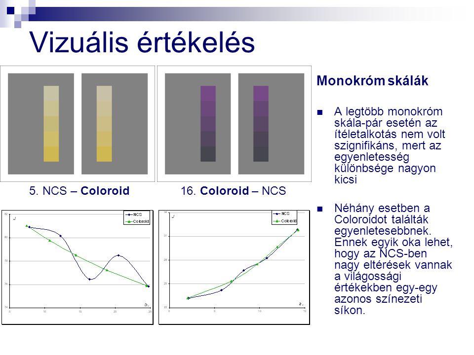 Vizuális értékelés Monokróm skálák A legtöbb monokróm skála-pár esetén az ítéletalkotás nem volt szignifikáns, mert az egyenletesség különbsége nagyon
