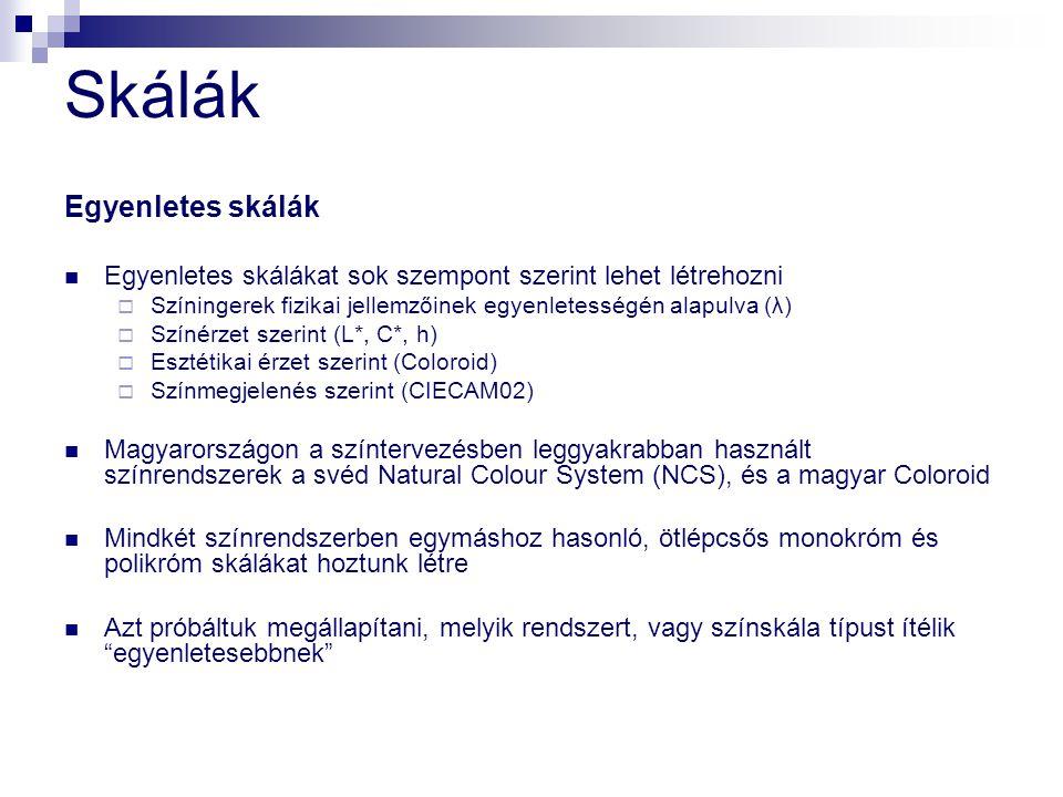 Célok Várt eredmények Azt reméltük, hogy az eredmények megmutatják a különböző színskálák harmónia-tartalmát Ezzel a módszerrel a színrendszerek egyfajta, egyenletesség szerinti minősítése is lehetővé válik Ezek a várt eredmények nem teljesültek, azonban több más, érdekes tanulságot tudtunk levonni…