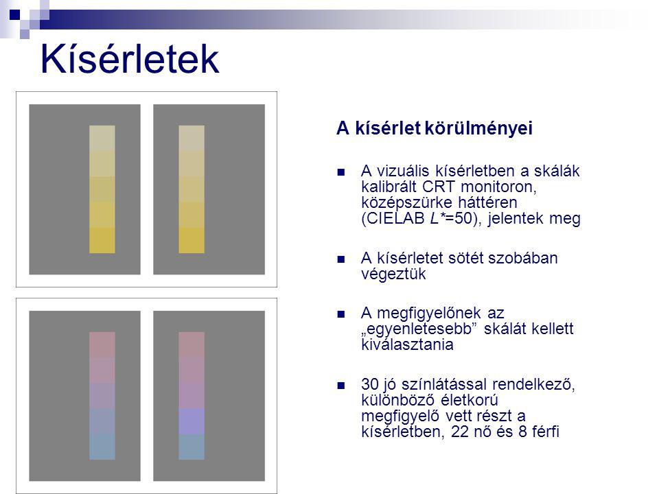 Kísérletek A kísérlet körülményei A vizuális kísérletben a skálák kalibrált CRT monitoron, középszürke háttéren (CIELAB L*=50), jelentek meg A kísérle