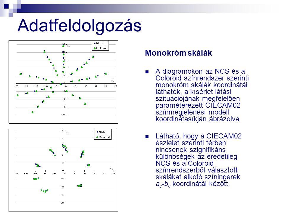 Adatfeldolgozás Polikróm skálák A fenti ábrán a polikróm NCS és Coloroid skálákat alkotó színingereket láthatjuk.