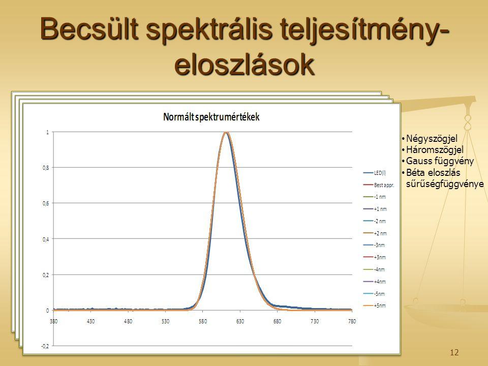 Becsült spektrális teljesítmény- eloszlások 2014. 07. 26.12 Négyszögjel Háromszögjel Gauss függvény Béta eloszlás sűrűségfüggvénye