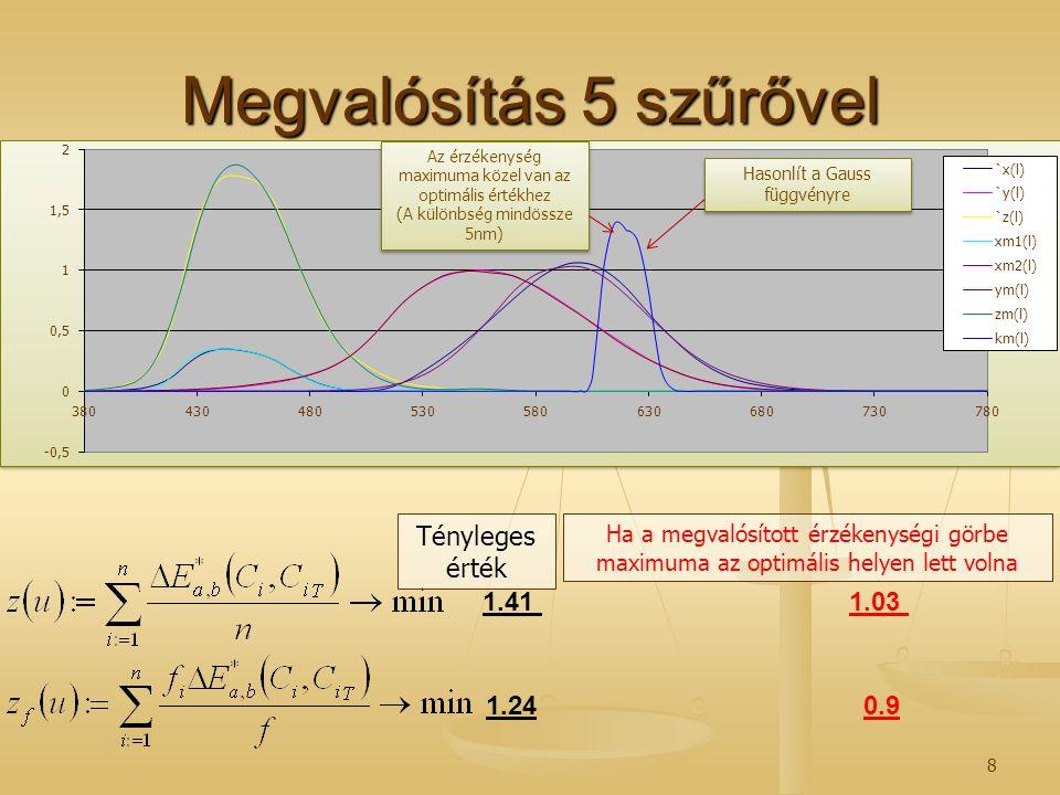 8 Megvalósítás 5 szűrővel Hasonlít a Gauss függvényre Az érzékenység maximuma közel van az optimális értékhez (A különbség mindössze 5nm) 1.41 1.24 Té