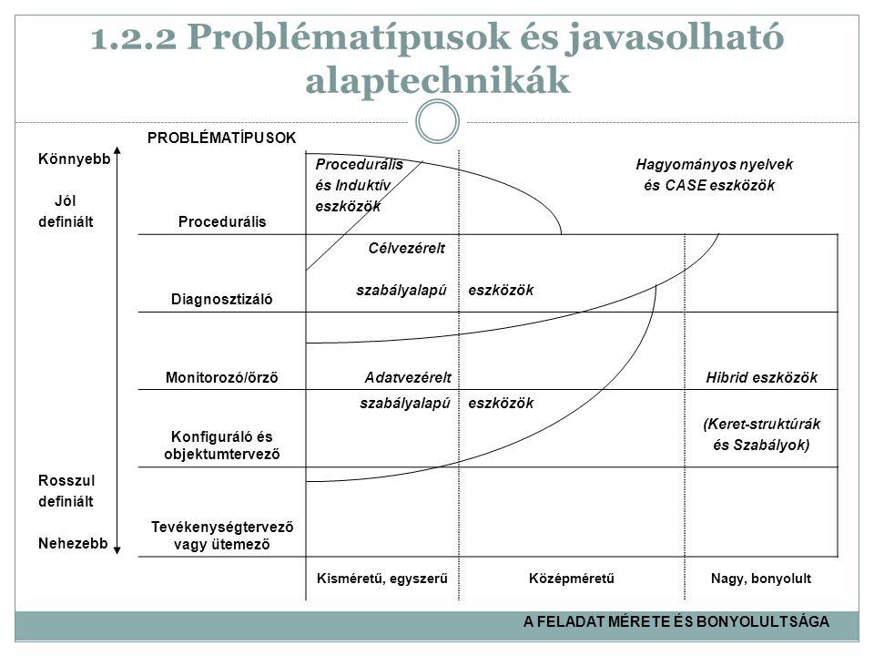 1.2.2 Problématípusok és javasolható alaptechnikák Könnyebb Jól definiált PROBLÉMATÍPUSOK Procedurális és Induktív eszközök Hagyományos nyelvek és CASE eszközök Diagnosztizáló Célvezérelt szabályalapúeszközök Monitorozó/őrzőAdatvezéreltHibrid eszközök Konfiguráló és objektumtervező szabályalapúeszközök (Keret-struktúrák és Szabályok) Rosszul definiált Nehezebb Tevékenységtervező vagy ütemező Kisméretű, egyszerűKözépméretűNagy, bonyolult A FELADAT MÉRETE ÉS BONYOLULTSÁGA