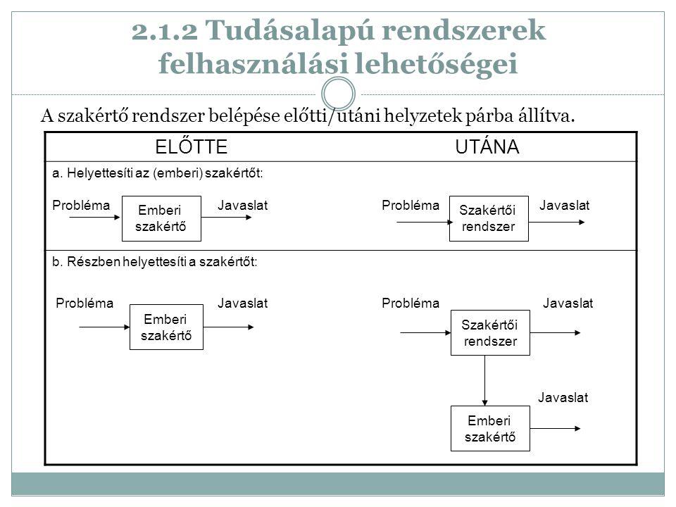 2.1.2 Tudásalapú rendszerek felhasználási lehetőségei A szakértő rendszer belépése előtti/utáni helyzetek párba állítva.