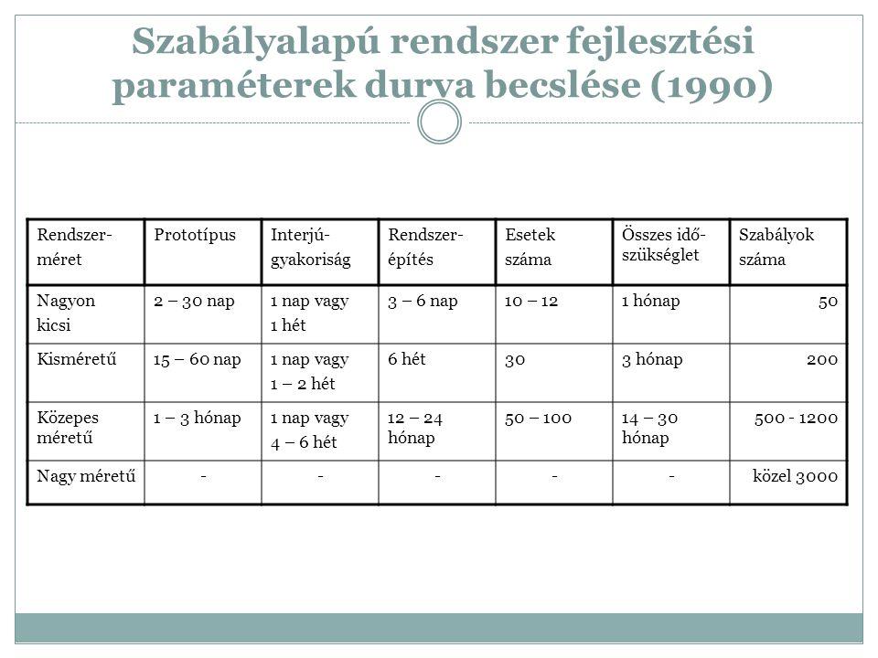 Szabályalapú rendszer fejlesztési paraméterek durva becslése (1990) Rendszer- méret PrototípusInterjú- gyakoriság Rendszer- építés Esetek száma Összes idő- szükséglet Szabályok száma Nagyon kicsi 2 – 30 nap1 nap vagy 1 hét 3 – 6 nap10 – 121 hónap50 Kisméretű15 – 60 nap1 nap vagy 1 – 2 hét 6 hét303 hónap200 Közepes méretű 1 – 3 hónap1 nap vagy 4 – 6 hét 12 – 24 hónap 50 – 10014 – 30 hónap 500 - 1200 Nagy méretű-----közel 3000