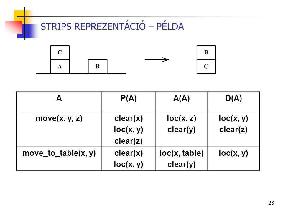 23 STRIPS REPREZENTÁCIÓ – PÉLDA AP(A)A(A)D(A) move(x, y, z)clear(x) loc(x, y) clear(z) loc(x, z) clear(y) loc(x, y) clear(z) move_to_table(x, y)clear(x) loc(x, y) loc(x, table) clear(y) loc(x, y)