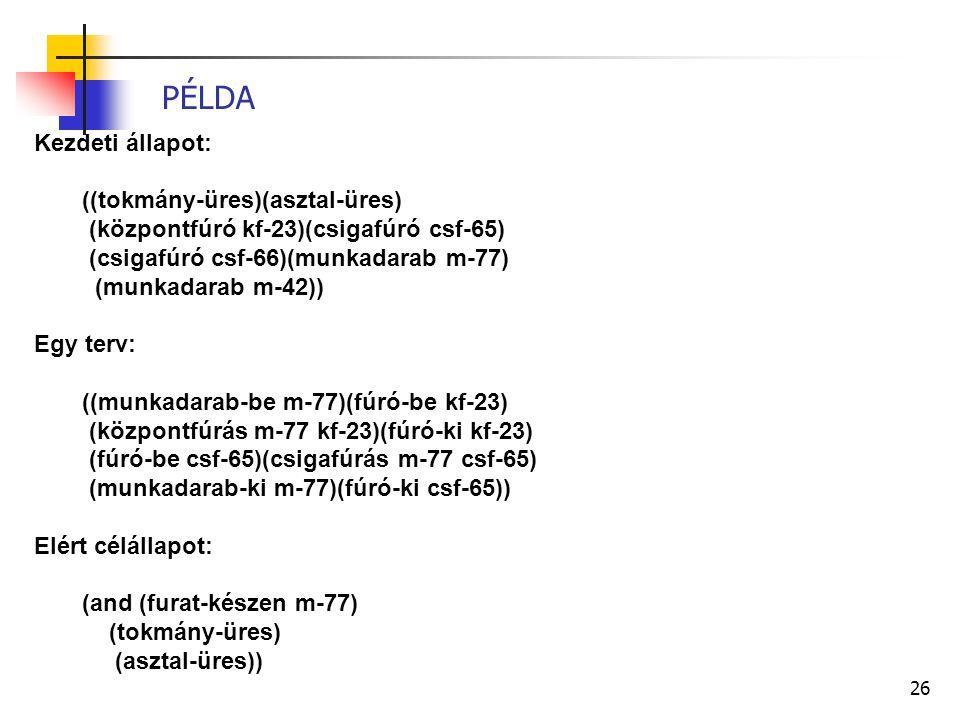 26 PÉLDA Kezdeti állapot: ((tokmány-üres)(asztal-üres) (központfúró kf-23)(csigafúró csf-65) (csigafúró csf-66)(munkadarab m-77) (munkadarab m-42)) Egy terv: ((munkadarab-be m-77)(fúró-be kf-23) (központfúrás m-77 kf-23)(fúró-ki kf-23) (fúró-be csf-65)(csigafúrás m-77 csf-65) (munkadarab-ki m-77)(fúró-ki csf-65)) Elért célállapot: (and (furat-készen m-77) (tokmány-üres) (asztal-üres))