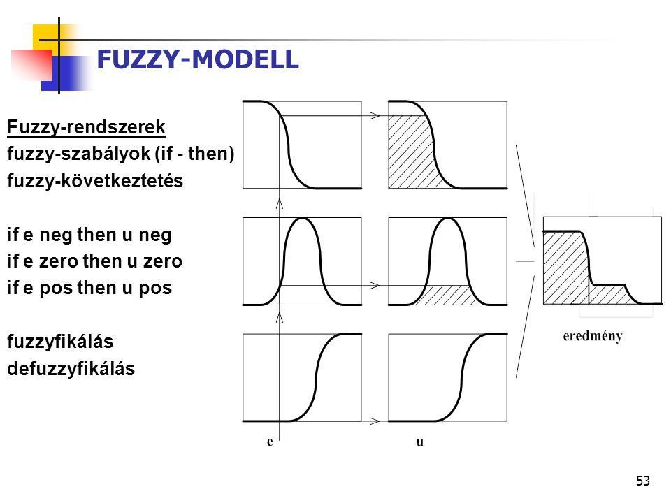 53 FUZZY-MODELL Fuzzy-rendszerek fuzzy-szabályok (if - then) fuzzy-következtetés if e neg then u neg if e zero then u zero if e pos then u pos fuzzyfikálás defuzzyfikálás