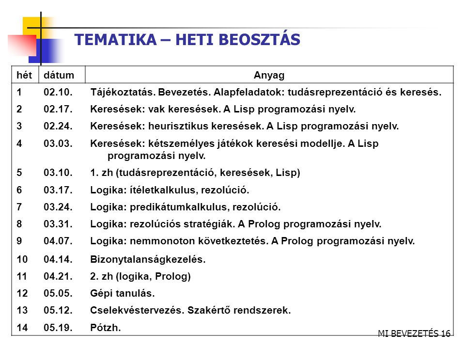 MI BEVEZETÉS 16 TEMATIKA – HETI BEOSZTÁS hétdátumAnyag 102.10.Tájékoztatás.