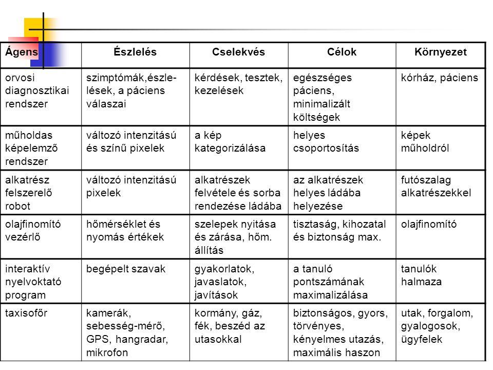 Ágens környezetek eltérő környezetek különböző ágensprogramokat igényelnek a legnehezebb a nem hozzáférhető, nem epizódszerű, dinamikus és folytonos eset az osztályba sorolás a környezet és az ágens fogalmának meghatározásától is függ pl.: a póker determinisztikus, ha az ágens nyomon követheti a pakliban levő kártyák sorrendjét pl.: a sakk játszma szinten nem epizódszerű, de verseny szinten minden játszma egy epizód, a sakk epizódszerűvé válik