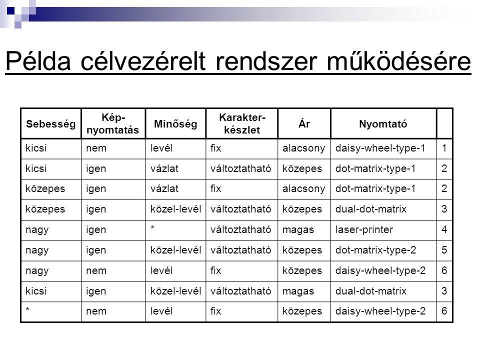 Példa célvezérelt rendszer működésére Sebesség Kép- nyomtatás Minőség Karakter- készlet ÁrNyomtató kicsinemlevélfixalacsonydaisy-wheel-type-11 kicsiigenvázlatváltoztathatóközepesdot-matrix-type-12 közepesigenvázlatfixalacsonydot-matrix-type-12 közepesigenközel-levélváltoztathatóközepesdual-dot-matrix3 nagyigen*változtathatómagaslaser-printer4 nagyigenközel-levélváltoztathatóközepesdot-matrix-type-25 nagynemlevélfixközepesdaisy-wheel-type-26 kicsiigenközel-levélváltoztathatómagasdual-dot-matrix3 *nemlevélfixközepesdaisy-wheel-type-26