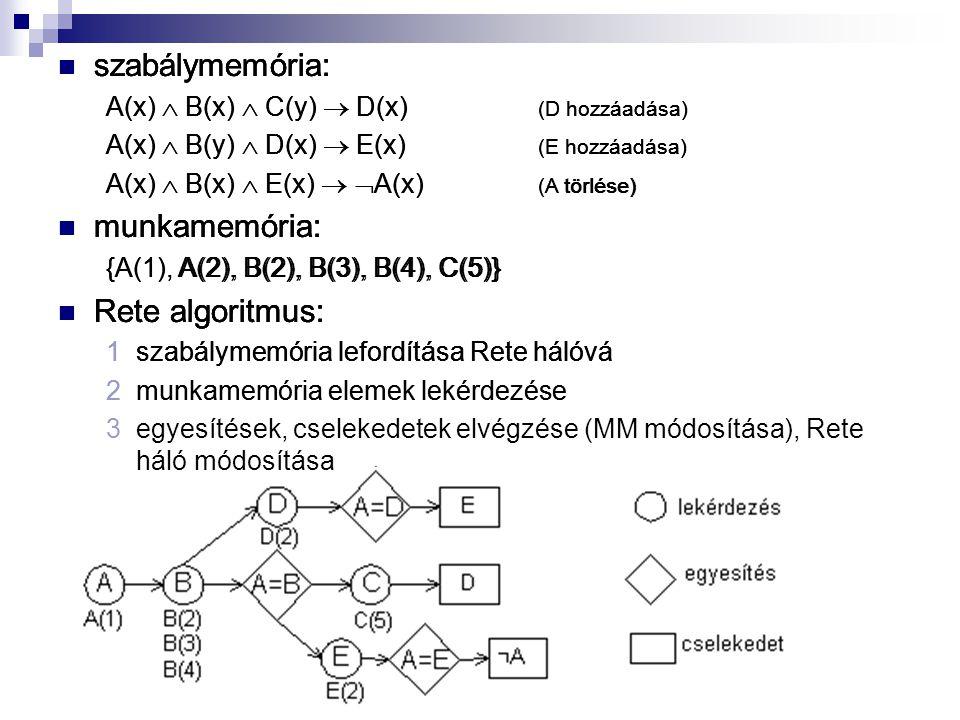 szabálymemória: A(x)  B(x)  C(y)  D(x) (D hozzáadása) A(x)  B(y)  D(x)  E(x) (E hozzáadása) A(x)  B(x)  E(x)   A(x) (A törlése) munkamemória: {A(1), A(2), B(2), B(3), B(4), C(5)} Rete algoritmus: 1szabálymemória lefordítása Rete hálóvá szabálymemória: A(x)  B(x)  C(y)  D(x) (D hozzáadása) A(x)  B(y)  D(x)  E(x) (E hozzáadása) A(x)  B(x)  E(x)   A(x) (A törlése) munkamemória: {A(1), A(2), B(2), B(3), B(4), C(5)} Rete algoritmus: 1szabálymemória lefordítása Rete hálóvá 2munkamemória elemek lekérdezése szabálymemória: A(x)  B(x)  C(y)  D(x) (D hozzáadása) A(x)  B(y)  D(x)  E(x) (E hozzáadása) A(x)  B(x)  E(x)   A(x) (A törlése) munkamemória: {A(1), A(2), B(2), B(3), B(4), C(5)} Rete algoritmus: 1szabálymemória lefordítása Rete hálóvá 2munkamemória elemek lekérdezése 3egyesítések, cselekedetek elvégzése (MM módosítása), Rete háló módosítása