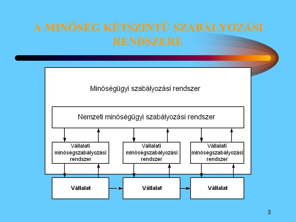 2 A NEMZETI MINŐSÉGÜGYI SZABÁLYOZÁSI RENDSZER Bevezető Az alappillérek:mérésügy szabványosítás A nemzeti minőségügyi szabályozási rendszer A nemzeti minőségügyi szabályozó rendszer A nemzeti minőségügyi végrehajtó rendszerek