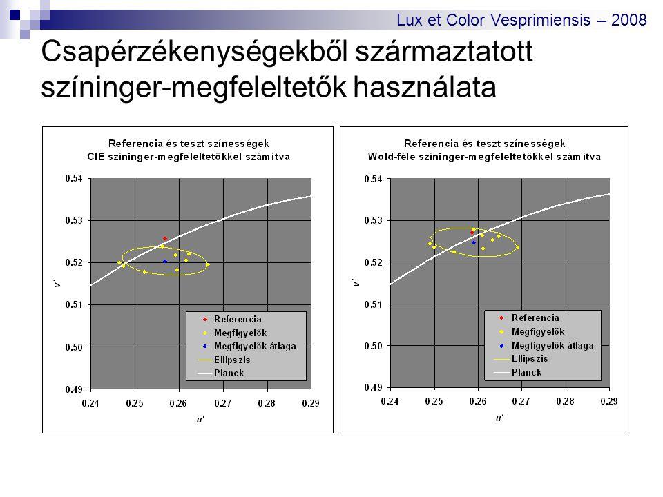 Csapérzékenységekből származtatott színinger-megfeleltetők használata Lux et Color Vesprimiensis – 2008