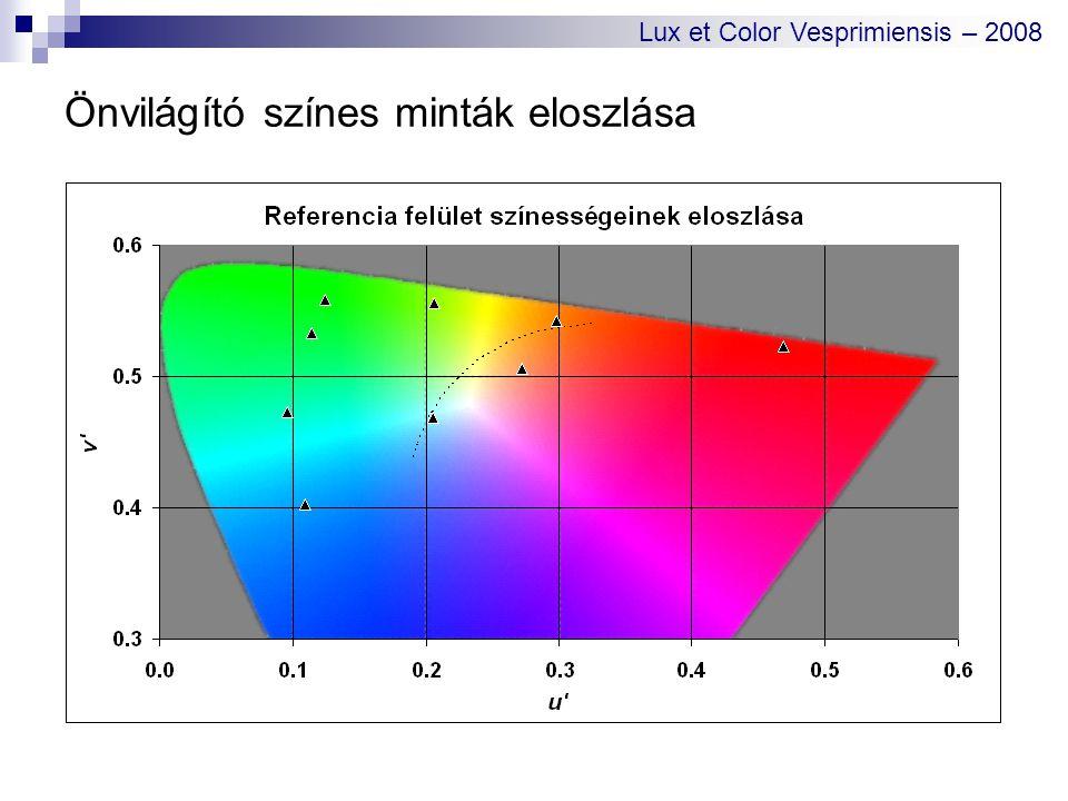 Önvilágító színes minták eloszlása Lux et Color Vesprimiensis – 2008