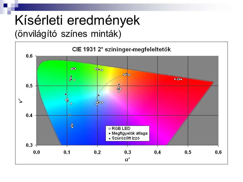 Kísérleti eredmények (önvilágító színes minták)
